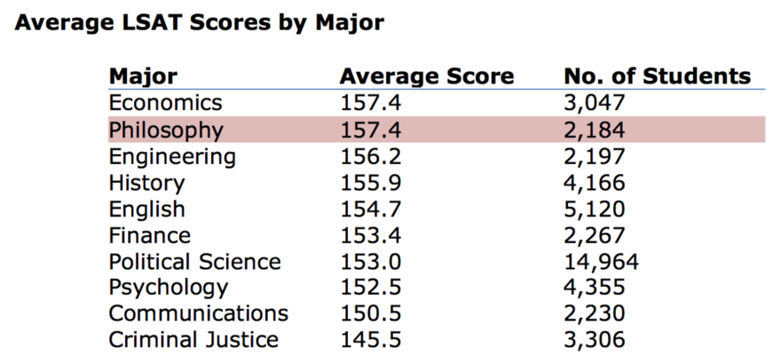 Average LSAT Scores by Major