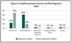 Health Insurance at HCH Programs