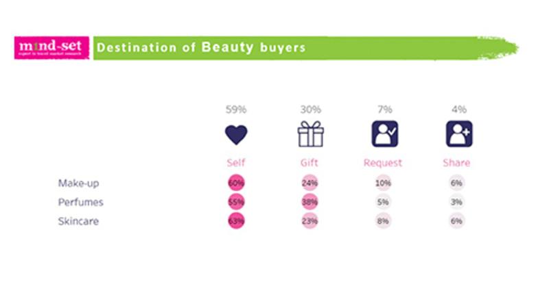 https://www.dutyfreemagazine.ca/gulf-africa/business-news/industry-news/2018/06/04/m1nd-set-reveals-plans-of-10000-beauty-shoppers/#.WxVdx0gvyc0