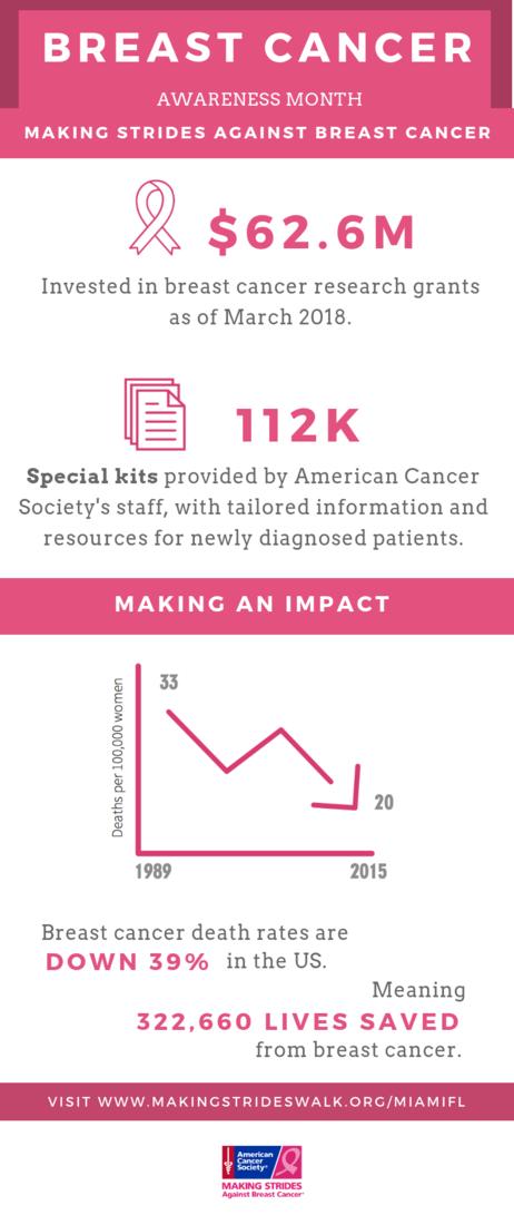 Breast Cancer Awareness Statistics 2018