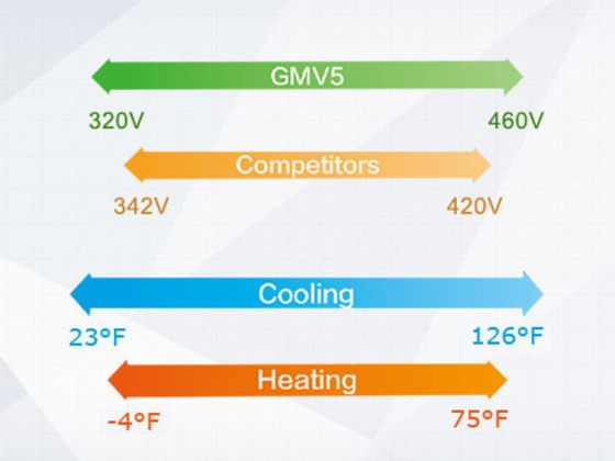 GREE GMV5 Inverter VRF System - 88HP max capacity-the largest free combination
