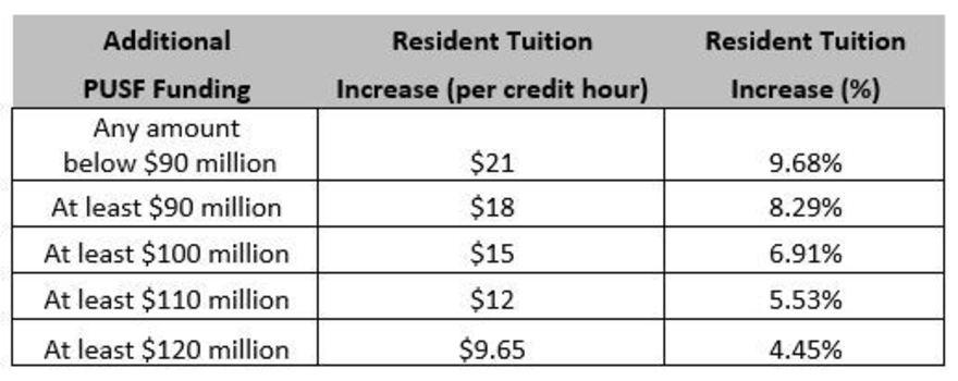 Undergraduate tuition schedule chart