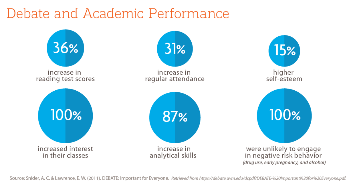 Debate and Academic Performance: 36% increase in reading test scores, 31% increase in regular attendance, 15% higher self-esteem, 100% increased interest in their classes, 87% increase in analytical skills, 100% were unlikely to engage in negative risk behavior (drug use, early pregnancy, and alcohol). Source: Snider, A.C. & Lawrence, E. W. (2011): DEBATE: Important for Everyone.