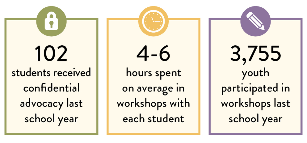 102 students received confidential advocacy last school year / 4-6 hours spent on average in workshops with each student / 3,755 youth participated in workshops last school year