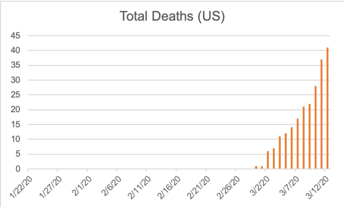 Total Deaths from COVID-19