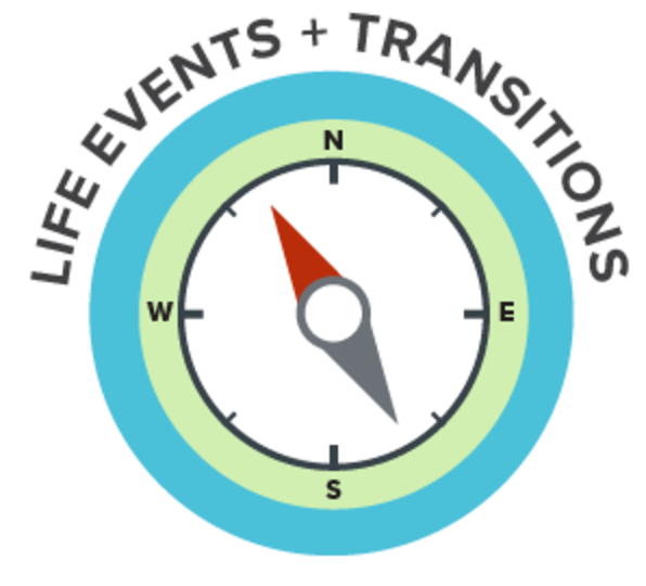 SAM's Life Events and Transitions Plan Course