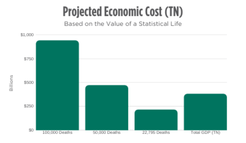 Projected Economic Cost of Lose-of-Life