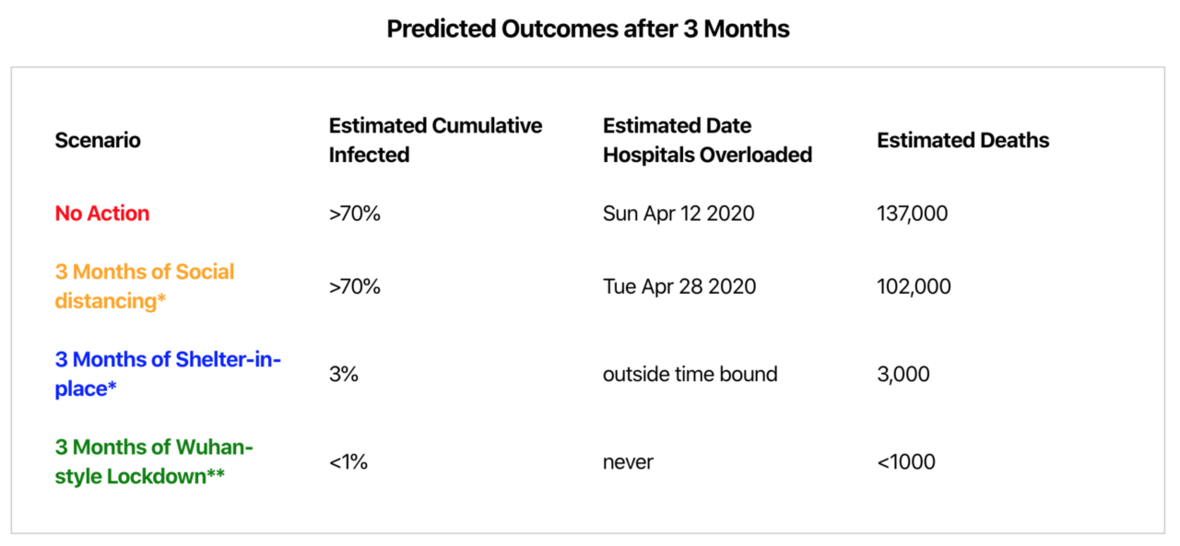 Predicted Outcomes after 3 months
