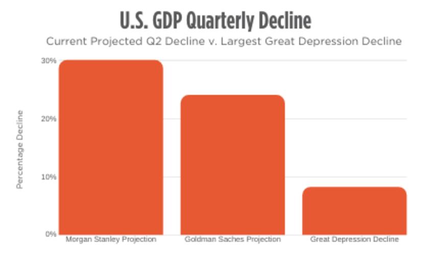 US Quarterly Decline