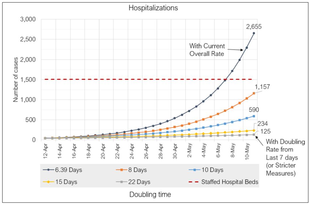 Knox county hospitalization projection