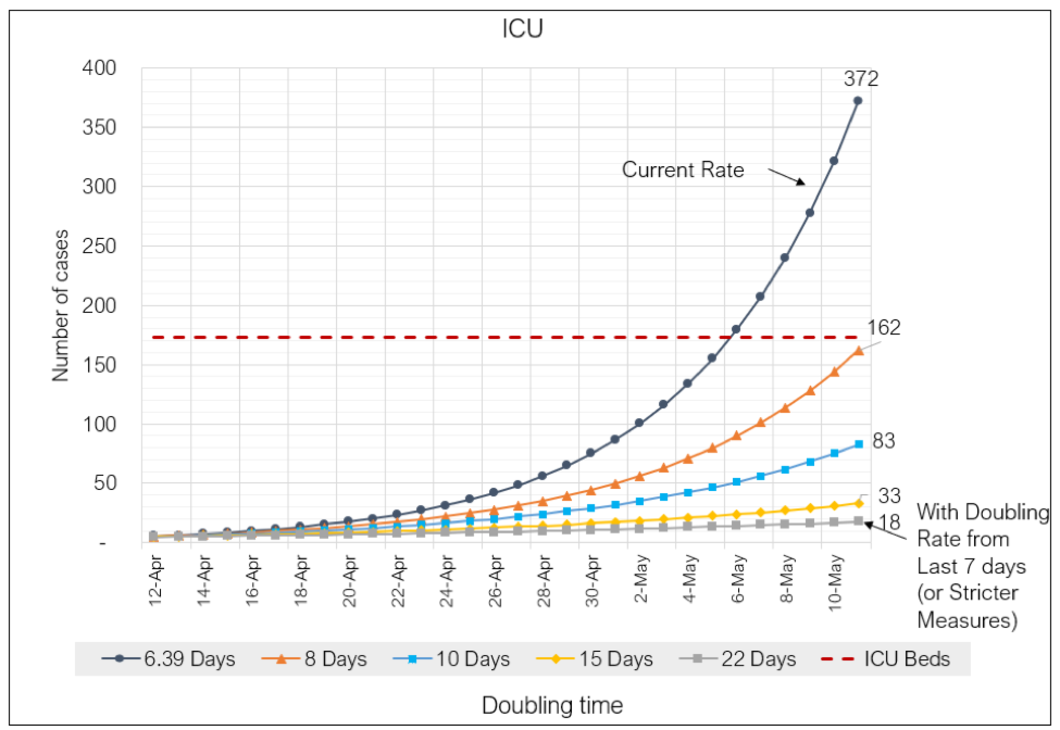 Knox county ICU case projection