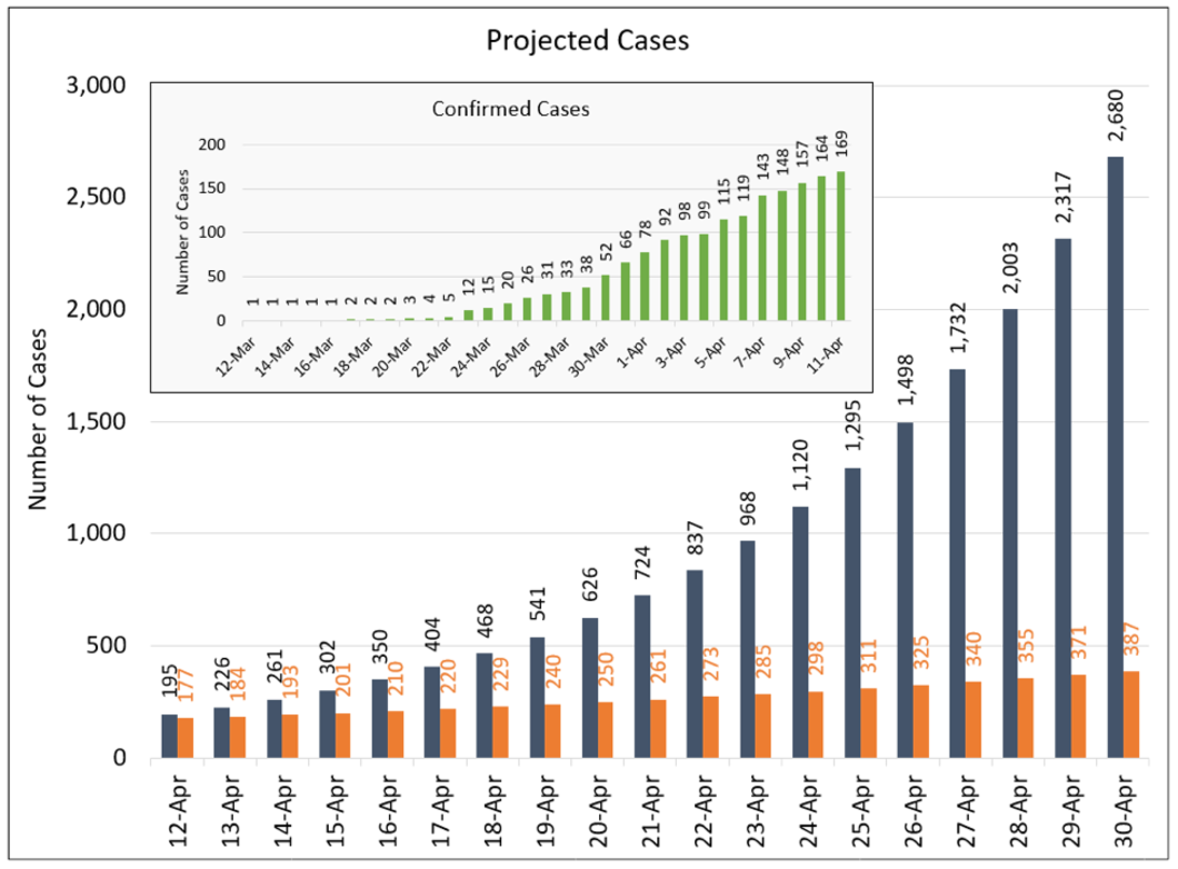 Projected Cases