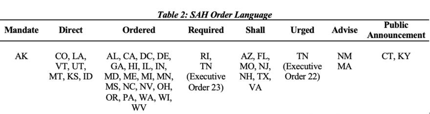 Table 2: SAH Order Language