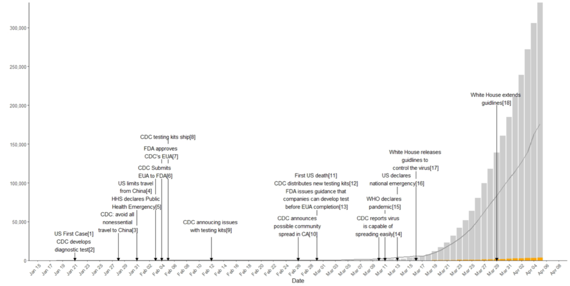 Figure 1: National Confirmed Cumulative Cases, tests, and early events.