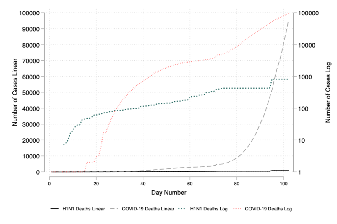 Figure 3: Deaths from H1N1 and COVID-19 Viruses