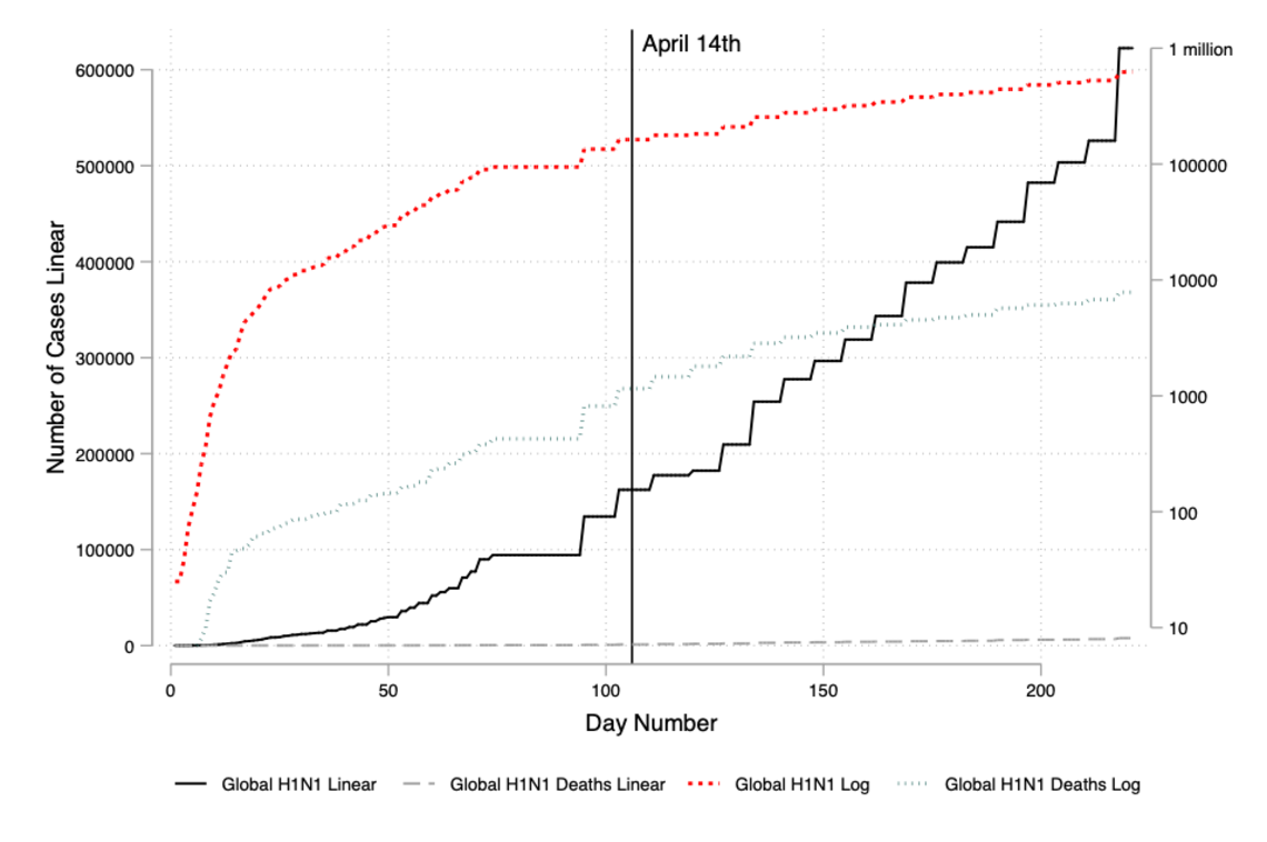 Figure 4: Trajectory of H1N1 after the 106th day (April 14th for COVID-19)