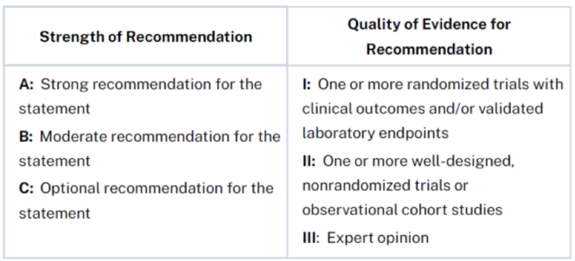 Strengh of Recommendation and Quality of Evidence for Recommendation table.