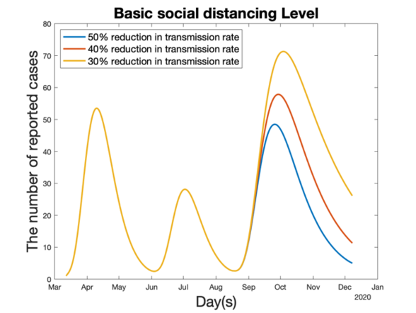 Forecasts for late 2020 given increased relaxation of social distancing and variation in the reduction factor of the transmission rate