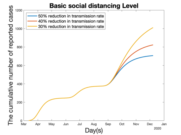 Figure 4: Forecasts for Late 2020 Given Increased Relaxation of Social Distancing and Variation in the Reduction Factor of the Transmission Rate
