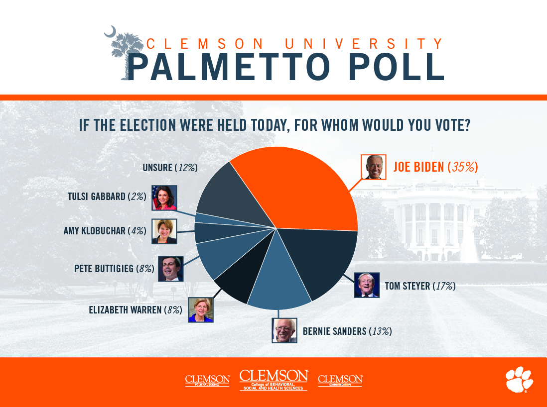 Palmetto Poll Uses Social Media Listening Center to ufor Voter Behavior Analytics