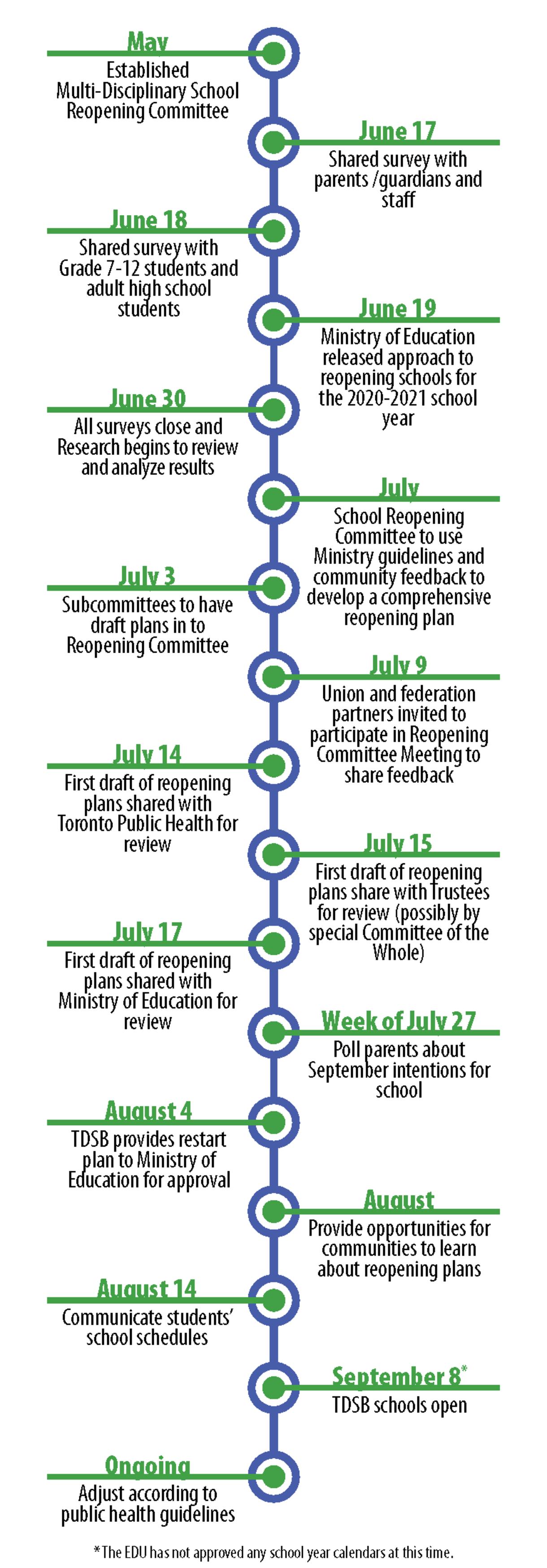 Timeline for TDSB Return To School Guidelines