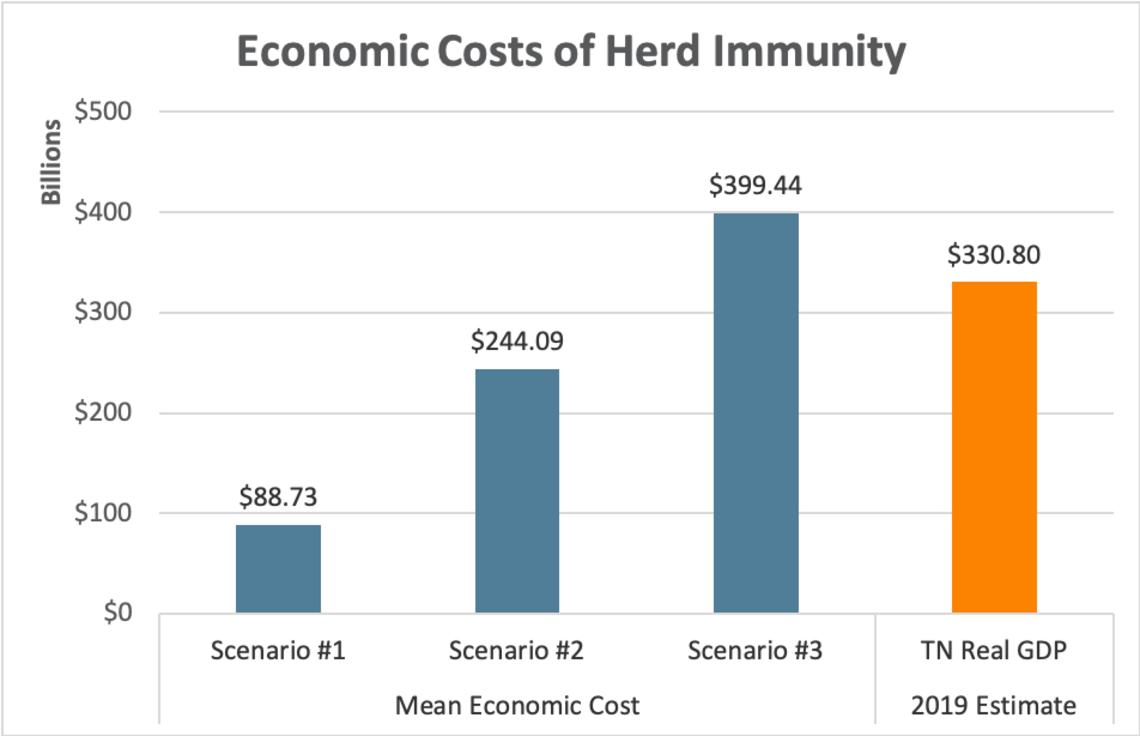 figur e6: projecrted economic cost of establishing immunity compared to TN Real GDP