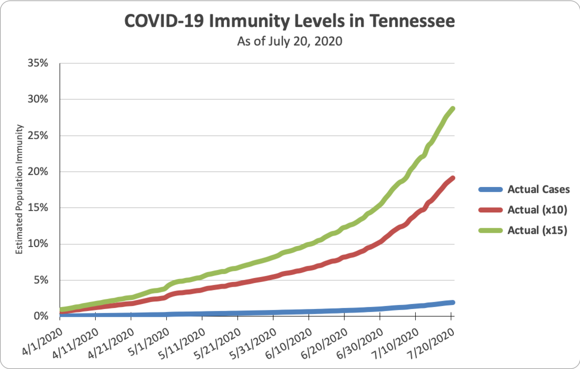 figure 5 population immunity level estimations for Tennessee