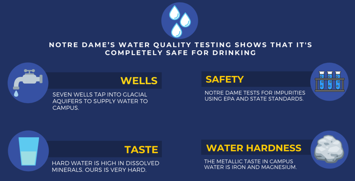 Graphic says that testing shows that campus water is safe to drink.