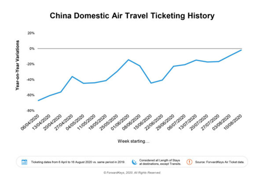 https://www.dutyfreemag.com/asia/business-news/industry-news/2020/09/02/forwardkeys-calls-full-recovery-in-chinese-domestic-air-travel/#.X0-b1S2z3OQ