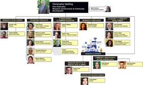 PDF of New Organizational Chart