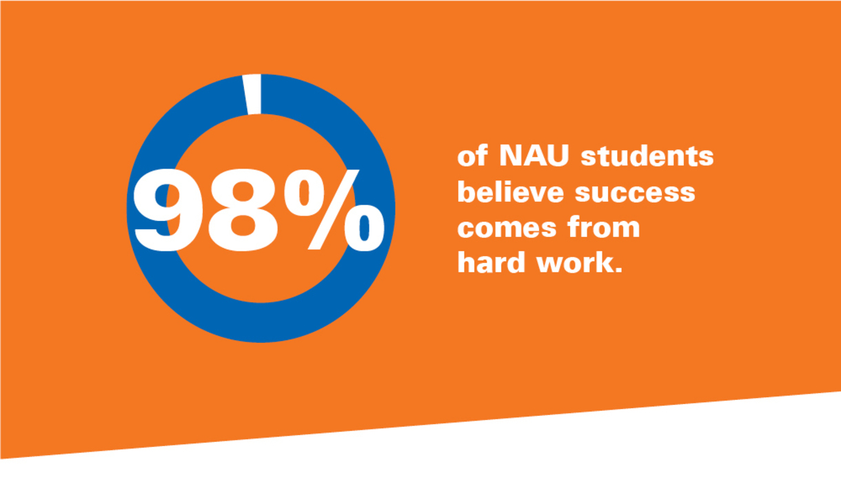 98% of NAU students believe success comes from hard work.
