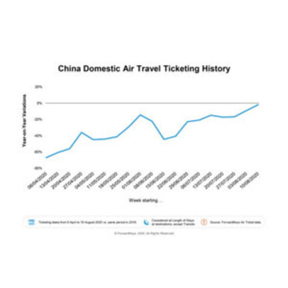 https://www.dutyfreemag.com/asia/business-news/industry-news/2020/09/02/forwardkeys-calls-full-recovery-in-chinese-domestic-air-travel/#.X1pvby05TOR