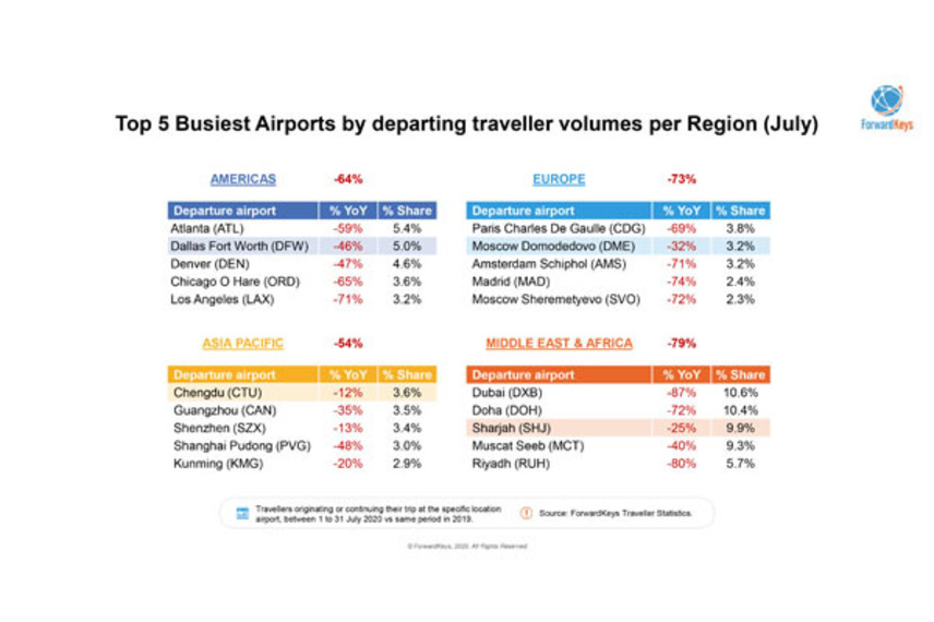 https://www.dutyfreemag.com/americas/business-news/industry-news/2020/09/15/domestic-tourism-continues-to-outpace-intl-in-apac-and-the-americas/#.X2D-pS05TOQ