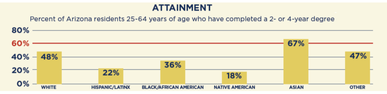 New State of Attainment Report establishes focuses to reach AZ's educational goal 88ef66e205958f00362e6922_1280x312