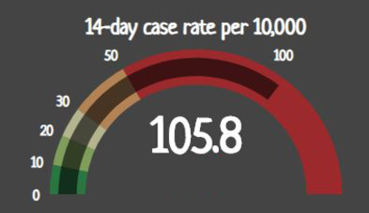 Ramsey County's 14-day positive COVID-19 case rate per 10,000 residents is 105.8.