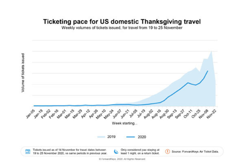 https://www.dutyfreemag.com/americas/business-news/industry-news/2020/11/23/forwardkeys-americans-will-return-to-travel-to-celebrate-thanksgiving/#.X71e6i2z3s0