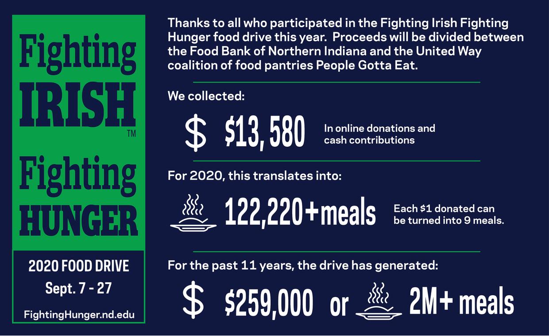 Graphic with Fighting Irish Fighting Hunger statistics