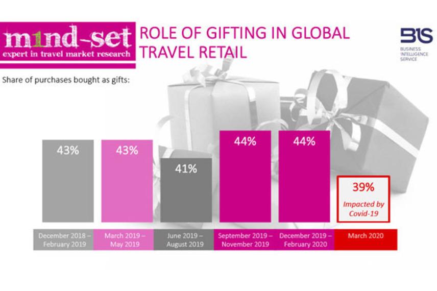 https://www.dutyfreemag.com/americas/business-news/industry-news/2020/11/25/m1nd-set-report-reveals-evolving-gifting-behavior-among-travelers/#.X8fSXy2z3Uo