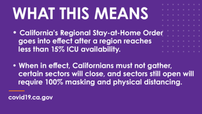 When in effect, Californians must not gather, certain sectors will close, and sectors still open will require 100% masking and physical distancing.
