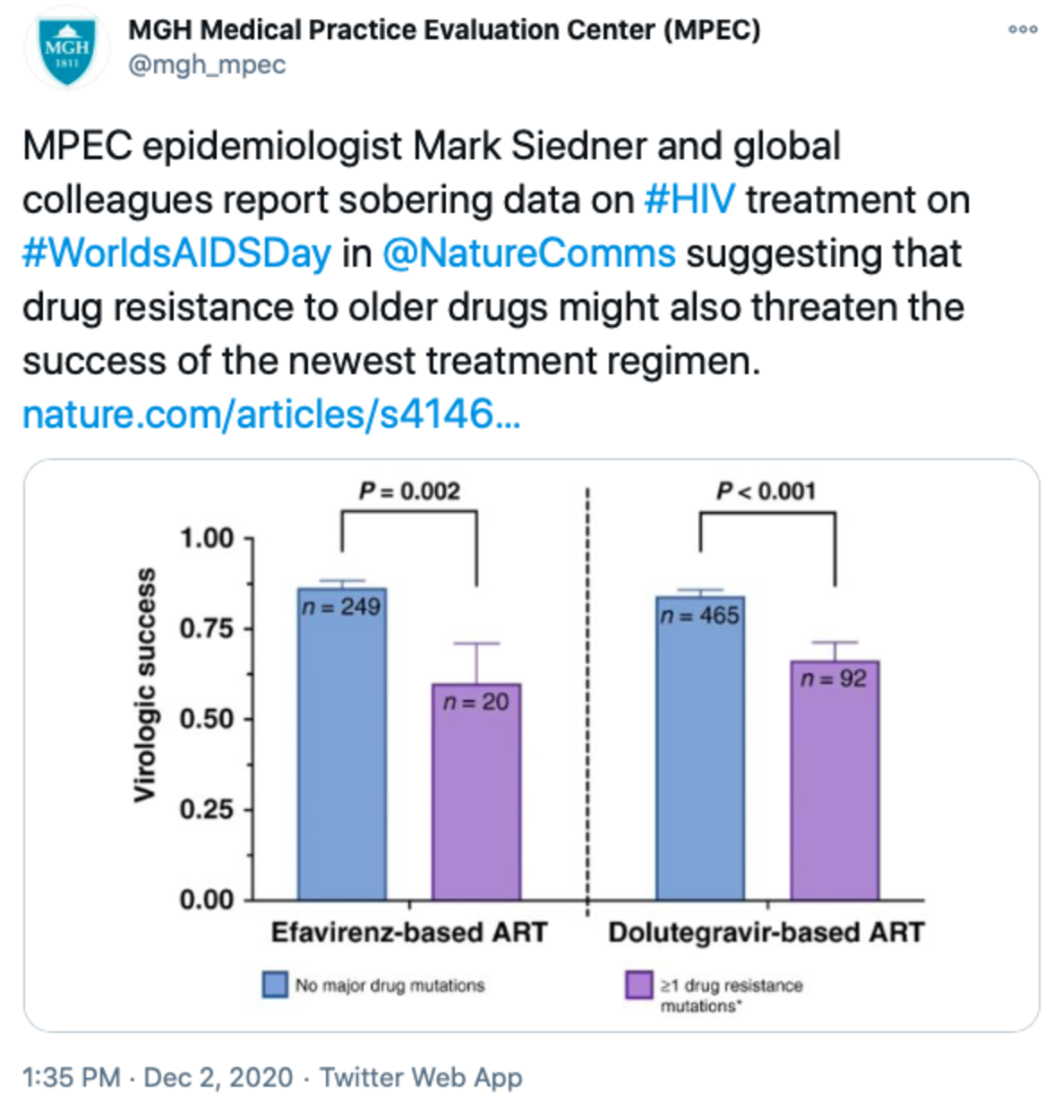 Tweet that reads: MPEC epidemiologist Mark Siedner and global colleagues report sobering data on #HIV treatment on #WorldsAIDSDay in @NatureComms suggesting that drug resistance to older drugs might also threaten the success of the newest treatment regimen.