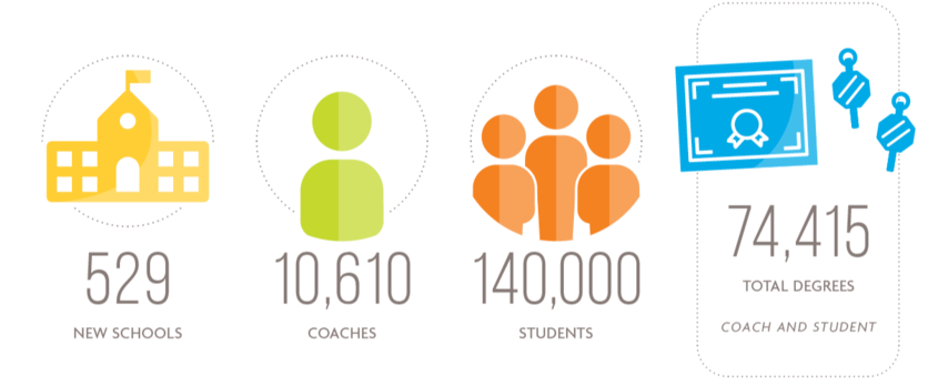 529 new schools, 10,610 coaches, 140,000 students, 74,415 total degrees, coach and student