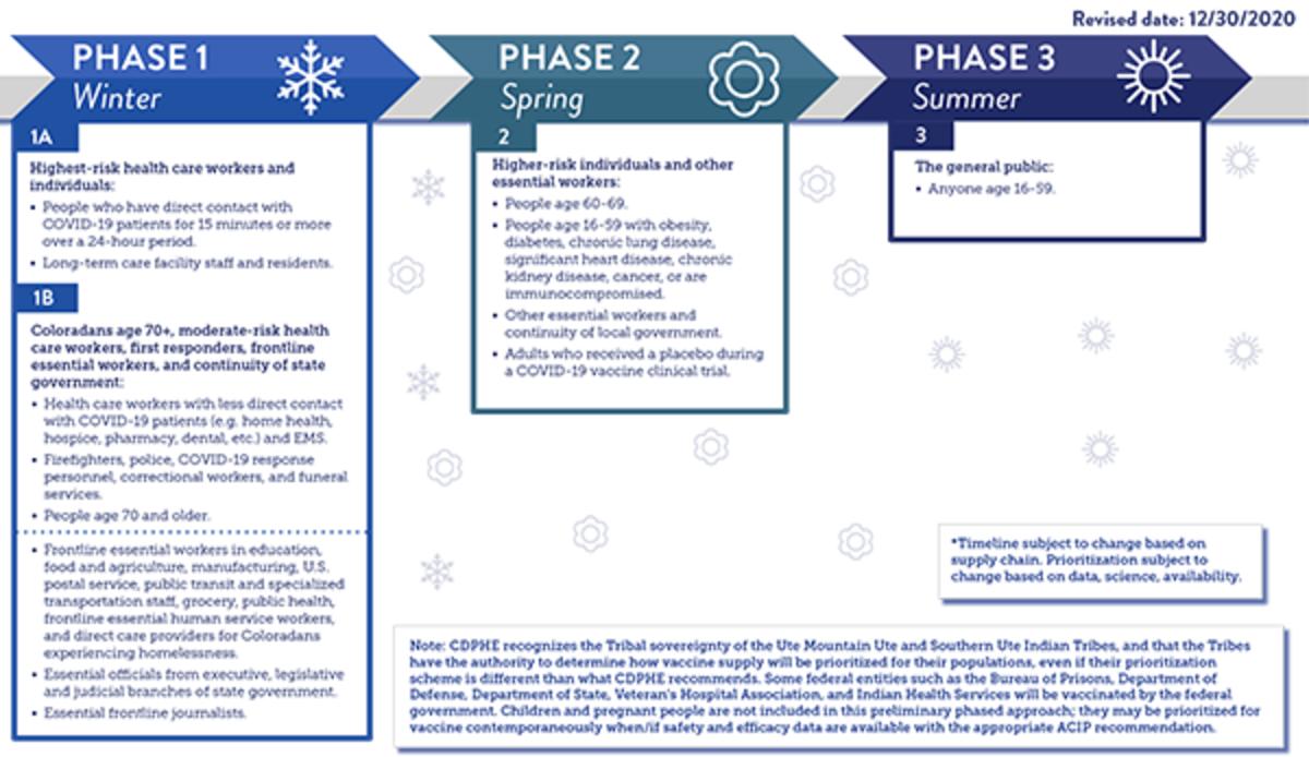 COVID vaccine phases in Colorado