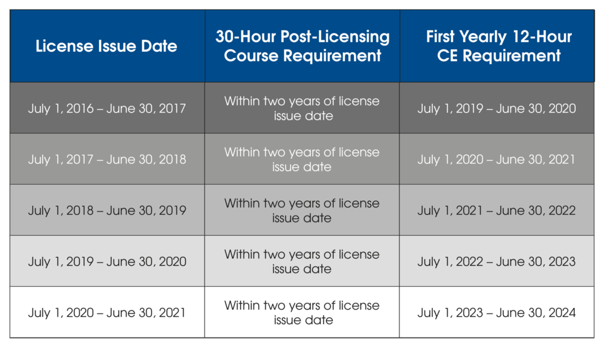 Post-licensing Chart