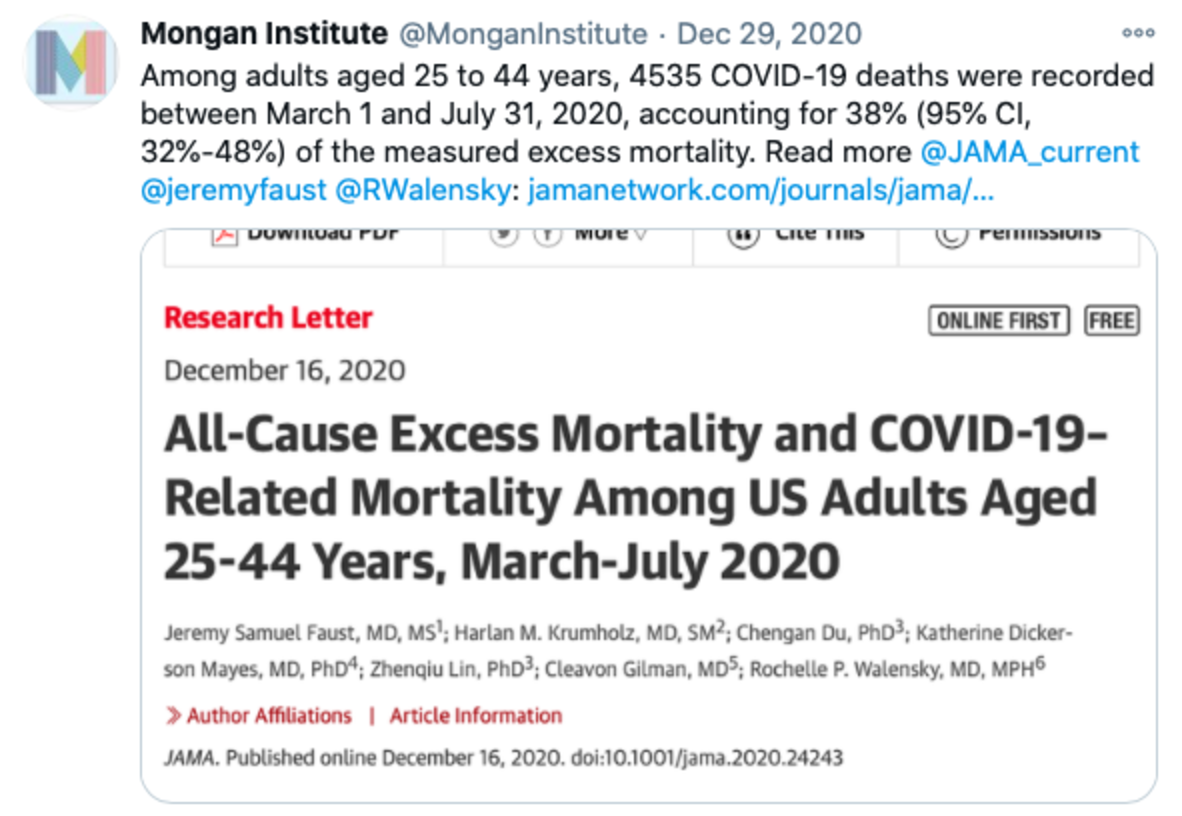 Tweet that reads: Among adults aged 25 to 44 years, 4535 COVID-19 deaths were recorded between March 1 and July 31, 2020, accounting for 38% (95% CI, 32%-48%) of the measured excess mortality. Read more @JAMA_current @jeremyfaust @RWalensky : https://jamanetwork.com/journals/jama/fullarticle/2774445