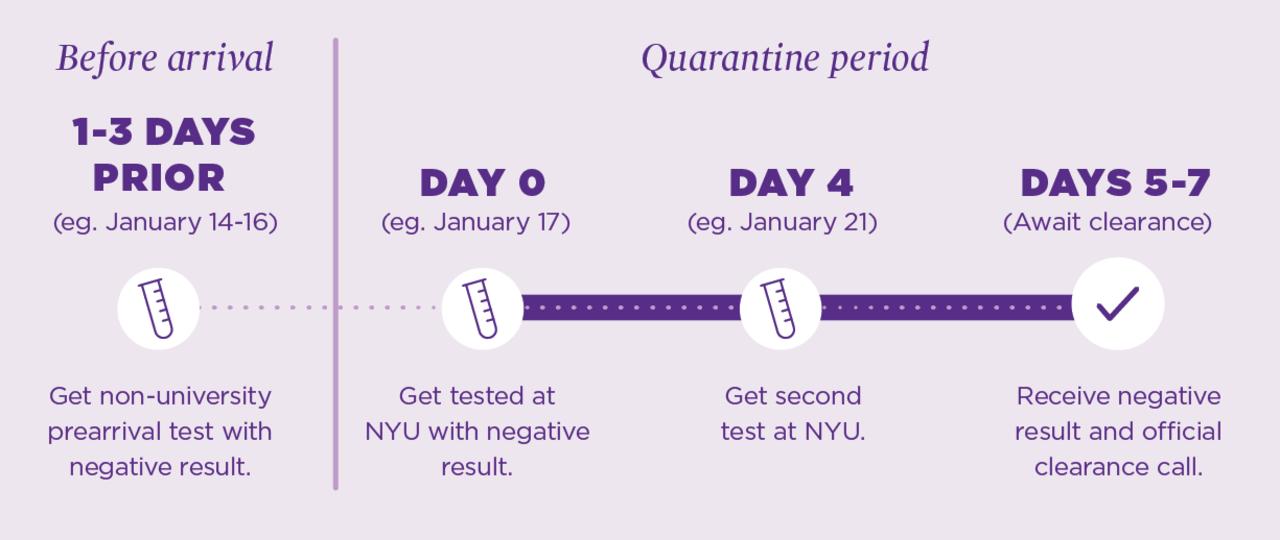 Visual timeline of shortened quarantine timeline, if criteria are met