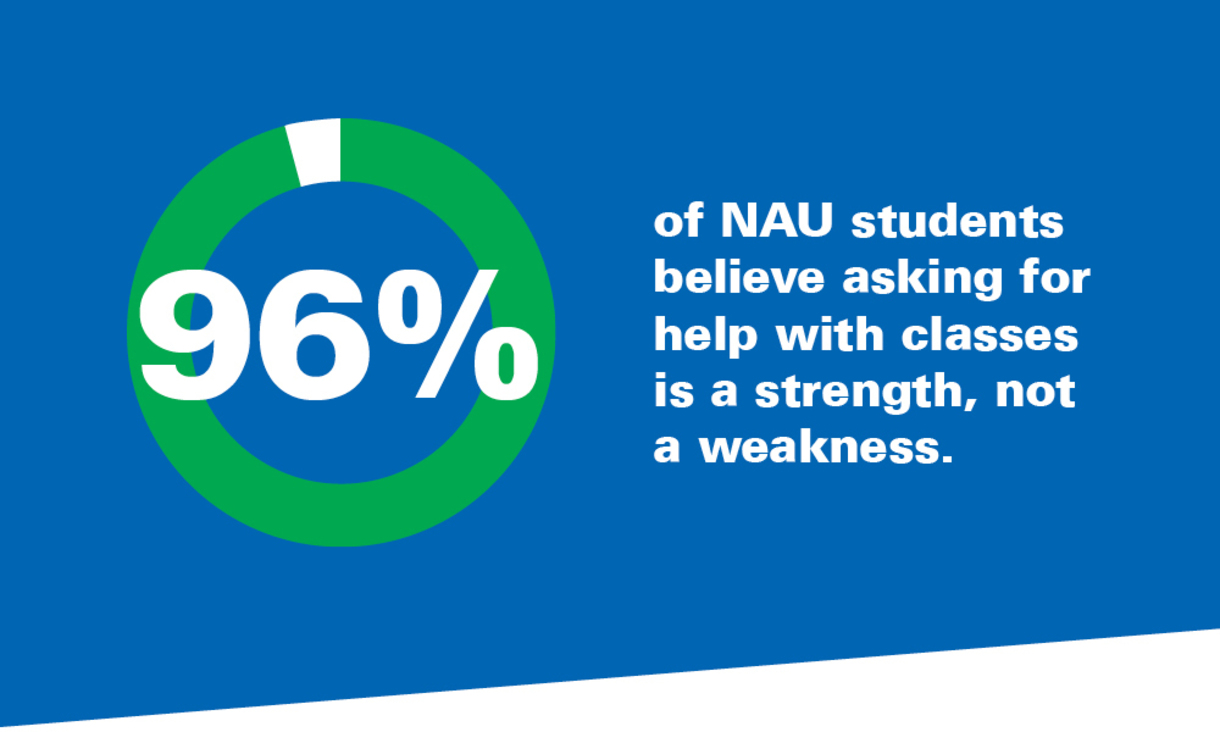 96% of NAU students believe asking for help with classes is a strength, not a weakness.