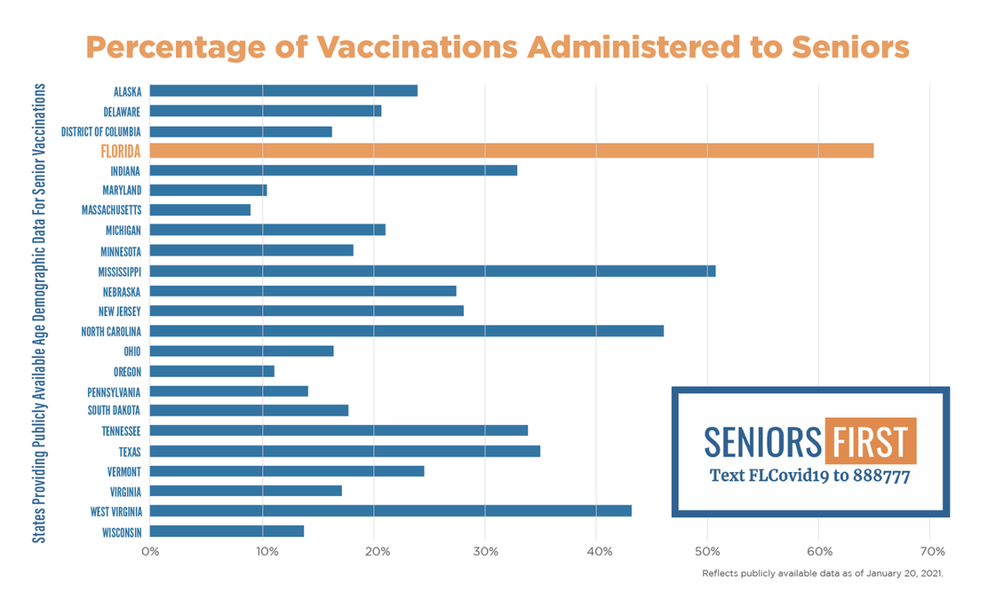 2880b7958128246a48a26c67_1112x666 Florida Leads the Nation in Vaccines for Ages 65+ with Seniors First Approach Featured Health Lifestyle [your]NEWS