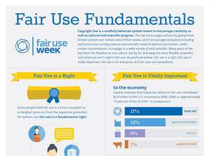 cropped version of Fair Use Fundamentals infographic