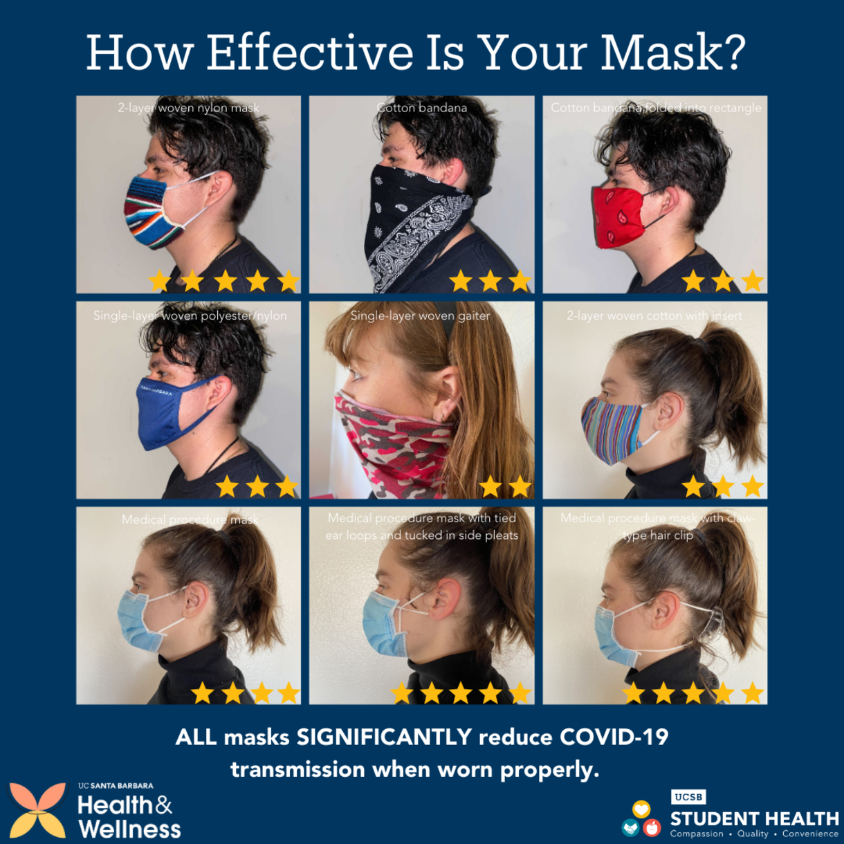 All masks significantly reduce COVID-19 transmission when worn properly. A study found that simple modifications such as looping your ear ties, adding a metal nose pin, and/or adding some type of modification for a tighter fit increased the efficiency. The graphic shows nine mask styles. The least effective (two stars) is a single-layer woven gaiter. Average effectiveness (three stars) styles include cotton bandanas and single-layer woven polyester/nylon and 2-layer woven cotton with insert. Better masks (four stars) include medical procedure masks. And the best masks (5 stars) include medical procedure masks with tied ear loops and tucked in side pleats, medical procedure masks with a claws type hair clip to pull slack of the ear loops behind the neck, and 2-layer woven nylon masks.