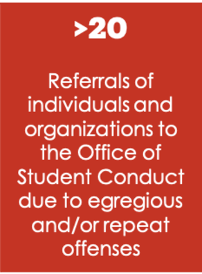 >20 Referrals of individuals and organizations to the Office of Student Conduct due to egregious and/or repeat offenses